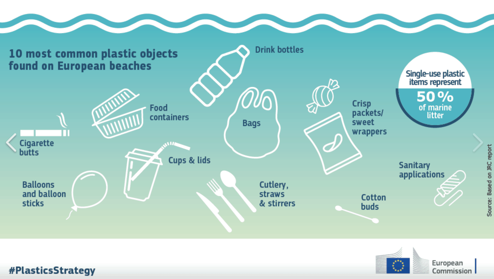 most common plastic objects found on European beaches